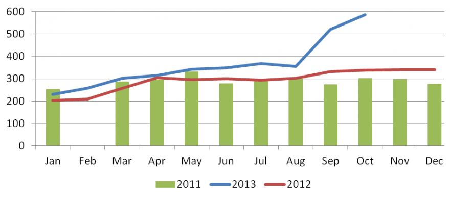 Figure 3: Monthly bean prices at Kabarondo (RWF/kg)