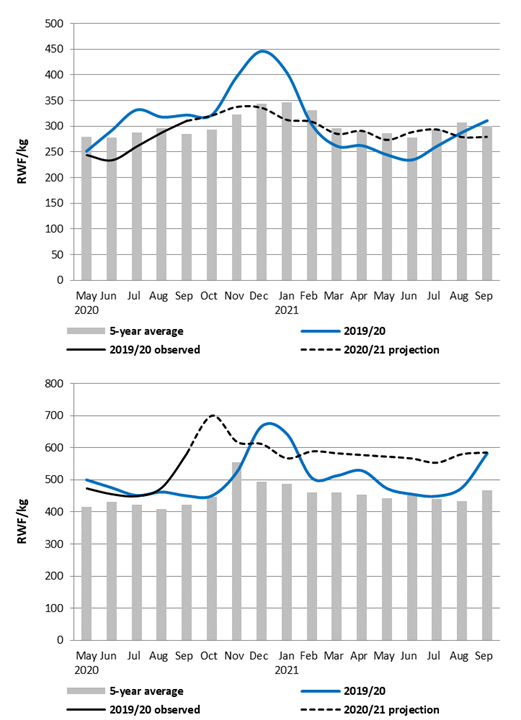 Integrated price projection for wholesale white maize (top) and beans (bottom) (RWG/kg), Kigali Market
