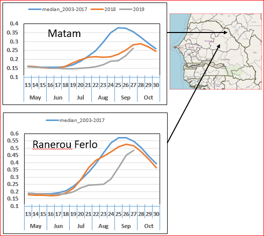 Graphs of current season vegetation performance in Senegal according to NDVI: Matam below last year and the 5 year average, Ranerou Ferlo: below last year and the 5 year average