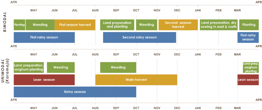 Uganda seasonal calendar