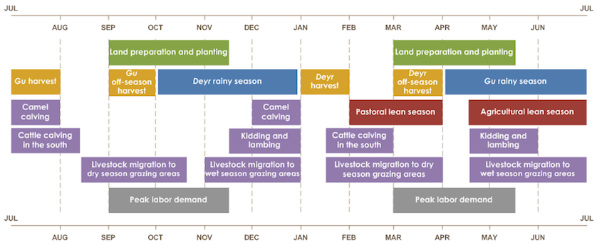 Land preparation and planting is from March to mid-May and September to mid-November. Deyr rainy season is from October to January. Gu rainy season is from April to July. Gu harvest is from July to August. Gu off-season harvest is from September to Octobe