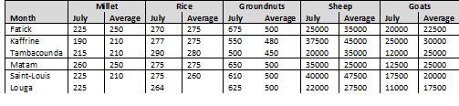 Table 1.  July 2015 prices for food crops and small ruminants