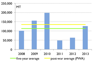 Gu maize and sorghum production in southern Somalia, 2008 to 2013, in metric tons (MT) per season