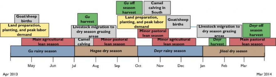 Seasonal Calendar for a Typical Year