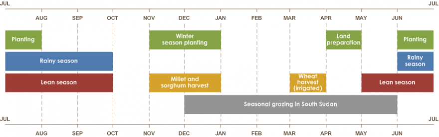 Sudan seasonal calendar for a typical year illustrating the begging and end of seasons.