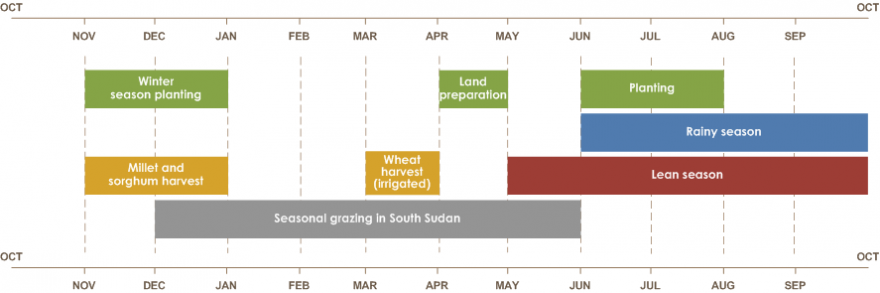 Land preparation is from April to May. Planting is from June to August. Winter season planting is from November to January. Rainy season is from June to October. Millet and sorghum harvest is from November to January. Wheat harvest (irrigated) is from Mar