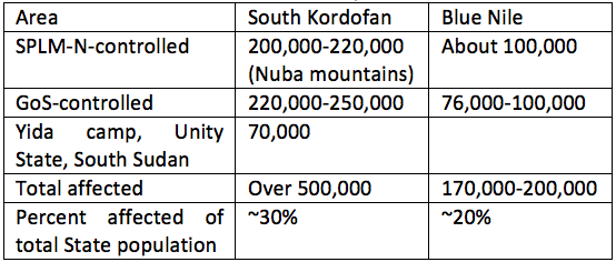 FEWS NET's estimated conflict-affected populations in South Kordofan and Blue Nile as of July 2013.