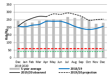 Projection of the consumer price of millet on the Moussoro market in FCFA/Kg: Projections between April and December are higher than the average and last year