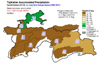 Accumulated estimated precipitation (RFE2) October 1-20, 2012, by river basin compared to the 2002-2011 mean
