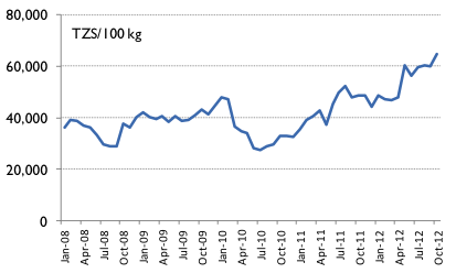 Wholesale white maize prices in Dar Es Salaam, January 2008 to October 2012