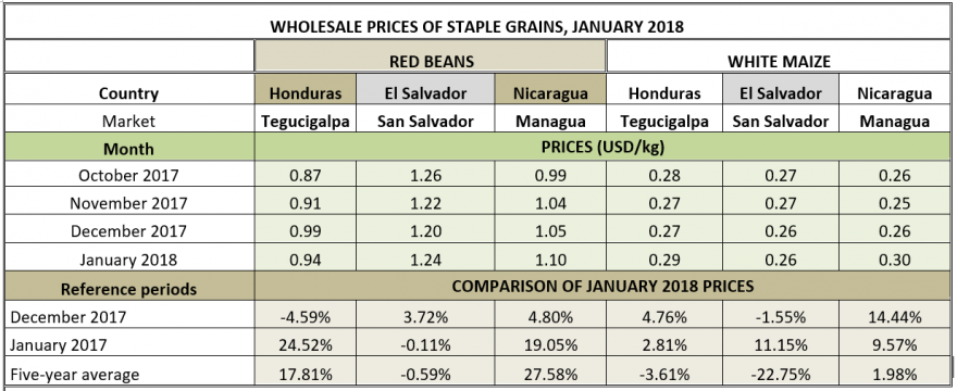Wholesale prices for staples, January 2018