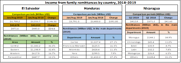 Income from family remittances by country, 2018–2019