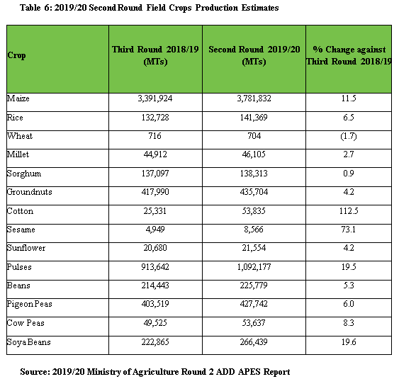This is a table comparing second-round production estimates for the 2019/20 season to third-round production estimates for the 2018/19 season. Production of most crops is expected to be higher this year.