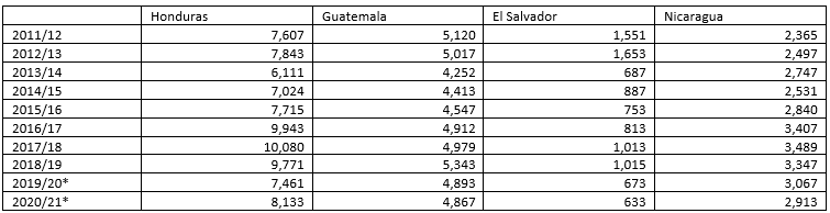 Table showing total coffee production in thousands of 45-kg bags per country and year, 2011/12 - 2020/21