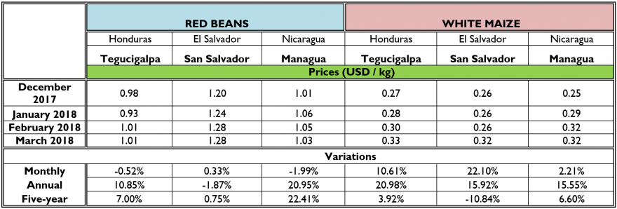 Prices for maize and beans in the region