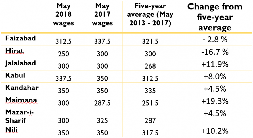 Casual labor wages in major urban centers (AFN/Day)