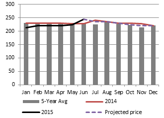 Figure 5. Projected price of millet on the Timbuktu market between July and December, in XOF/kg