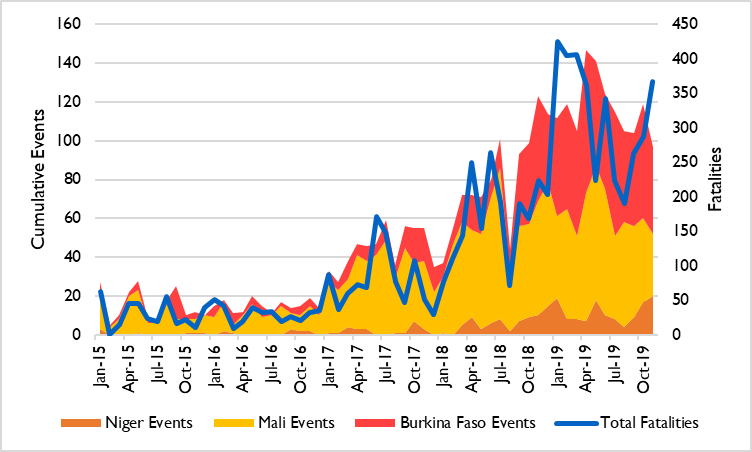 Graph showing conflict events and fatalities in the Liptako-Gourma region from January 2015 to November 2019. Cumulative conflict events in the region (Burkina Faso, Niger, and Mali) have steadily increased from January 2015 through November 2019 with greater increases in Burkina Faso and Niger in 2019. Total events in November 2019 were close to 300 for the region. Fatalities have risen similarly to conflict events and as of the end of November 2019 were climbing close to 400 fatalities per month
