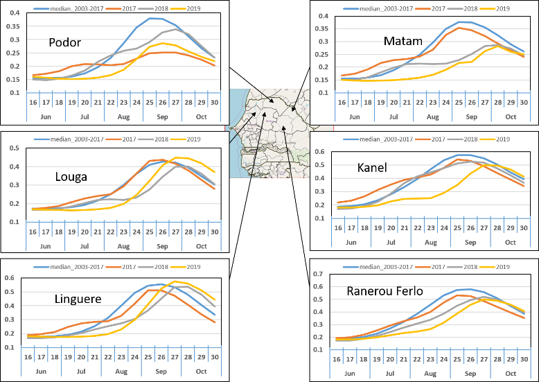 Current season vegetation performance (NDVI) in Senegal: Low NDVI compared to past years and the average throughout the country as indicated in various time series graphs by location.