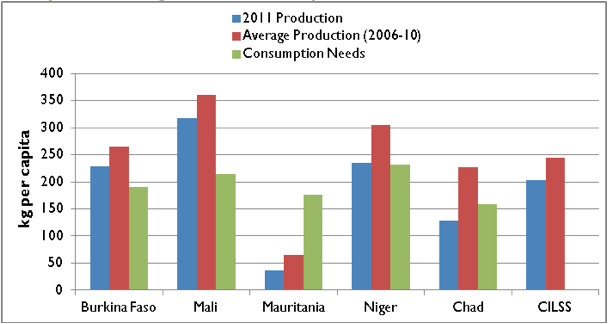 Figure 3. Per Capita Cereals Production in 2011 compared to 5-year Average and Consumption Needs