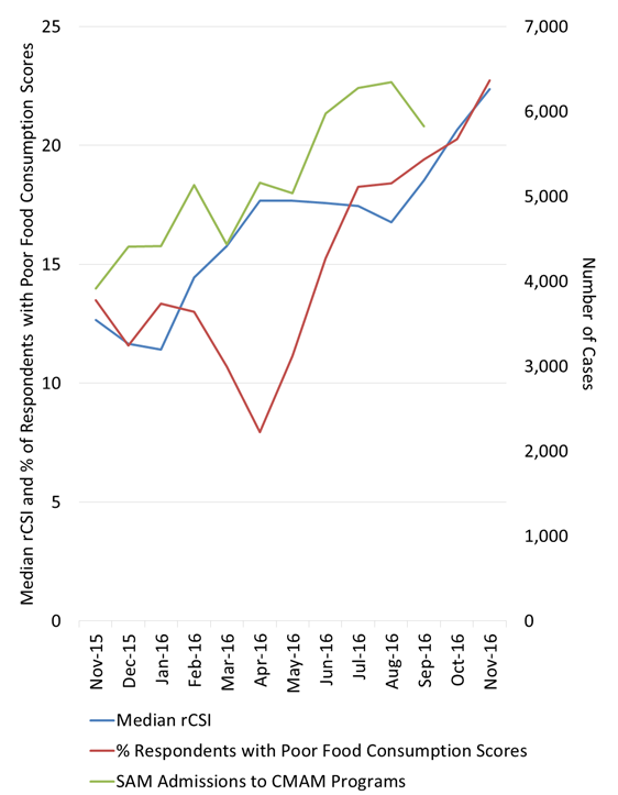 Figure 1. Evolution of food security and nutritional outcome indicators over time in Al Hudaydah (3-month moving averages)
