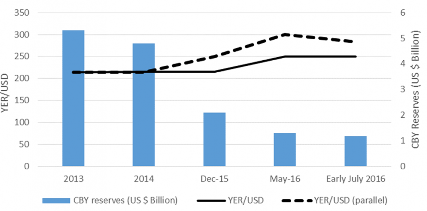 Figure 3. Yemen foreign reserves and exchange rate