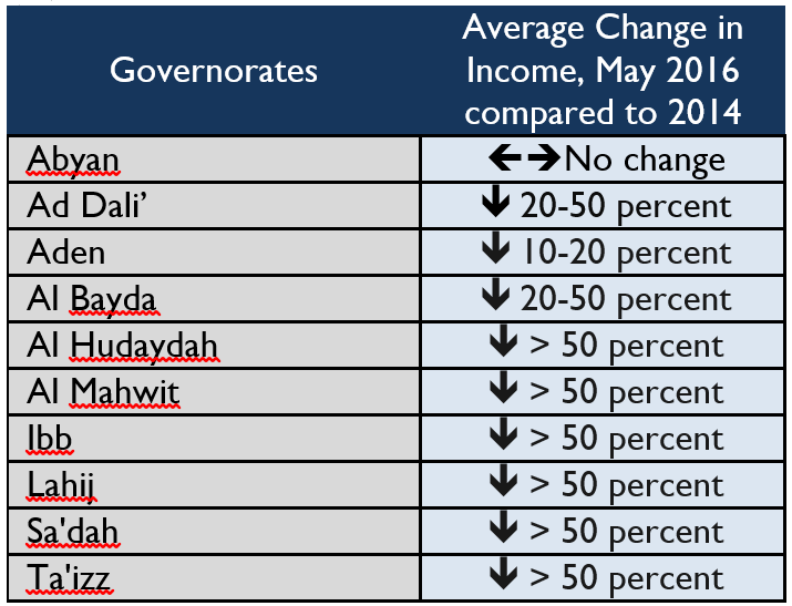 Table 2. Average change in income by governorate in late May/early June 2016 compared to 2014 levels
