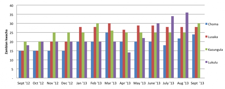 Maize price trend in selected districts, September 2012 – September 2013.