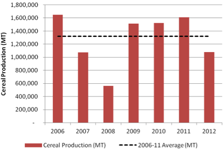 2006-12 Staple Cereal Production