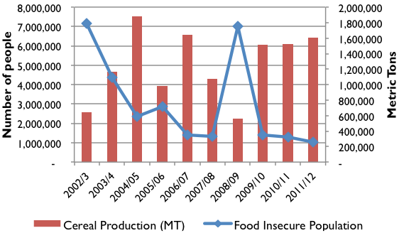 Food Insecure Population Trends Compared to Cereal Production Trends