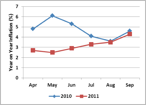 Figure 6. Trends in Annual Rates of Inflation: Apr – Sept 2011