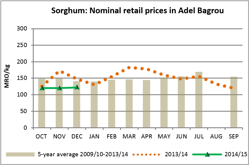 Figure 2. Trends in sorghum prices in an area of the Rainfed Cultivation Zone