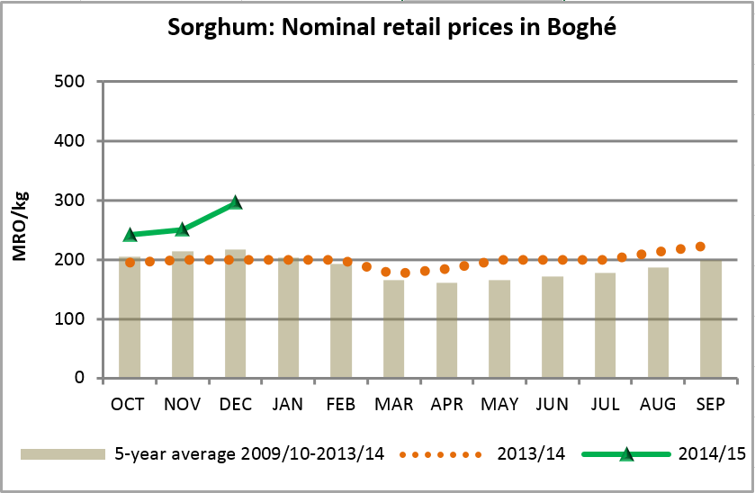 Figure 1. Trends in sorghum prices in an area of the Senegal River Valley