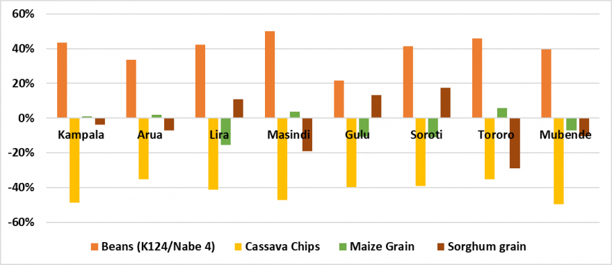 Column chart showing staple food prices in September 2019 in selected markets in bimodal areas as a percent of the five year average. Bean prices are above average, while cassava prices are below average. Prices of maize and sorghum are mixed.