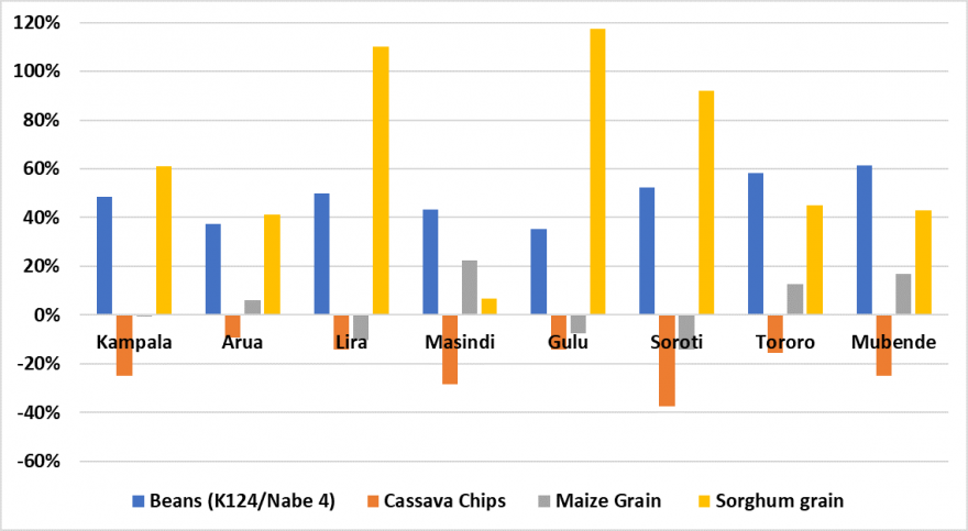 Column chart showing staple food prices in September 2019 in selected markets in bimodal areas a percent of last year's prices. Prices of beans and sorghum are higher than last year. Prices of cassava are lower. Prices of maize are mixed.