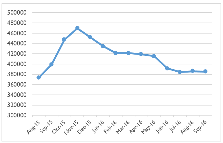 Figure 1: Trends in internal displacements in CAR (number of IDPs between August 2015 and September 2016)