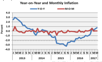 Figure 1. The over 2-year deflation gave way to positive inflation in February 2017.