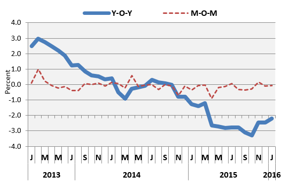 Figure 3. Year-on-year and monthly inflation Jan 2013 to Jan 2016.