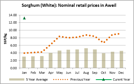 Figure 1. Nominal retail prices for Sorghum in Aweil, South Sudan