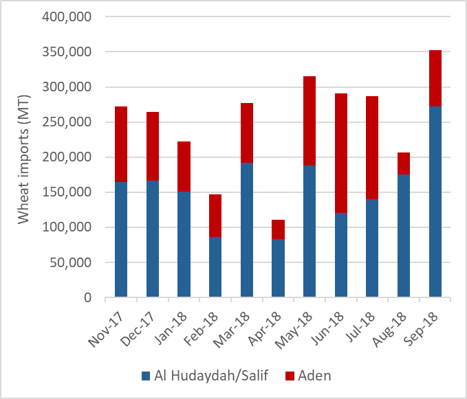 This graph shows the volitility of wheat imports through Red Sea and Aden ports over the last year. Imports over the last year in September 2018.