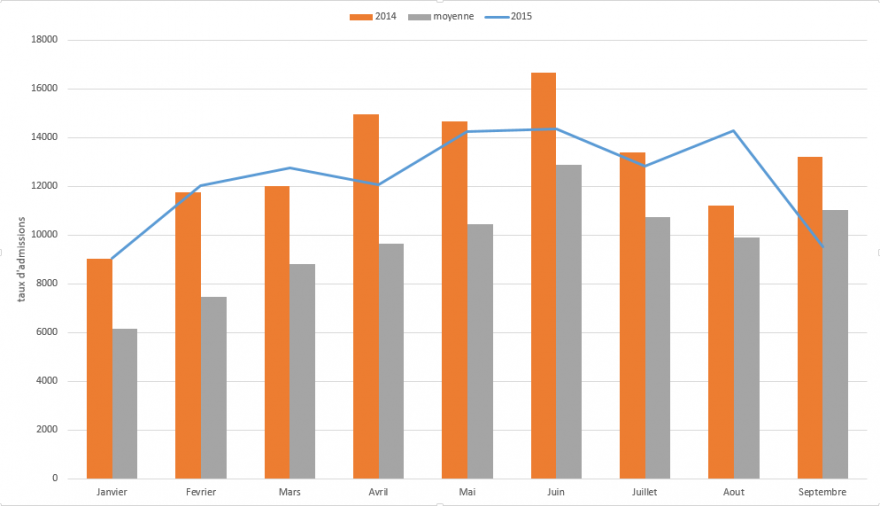 Figure 2. Comparison of trends in admissions for severe acute malnutrition (SAM), 2013-2015
