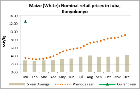 Figure 2. Nominal retail prices for maize in Juba, South Sudan