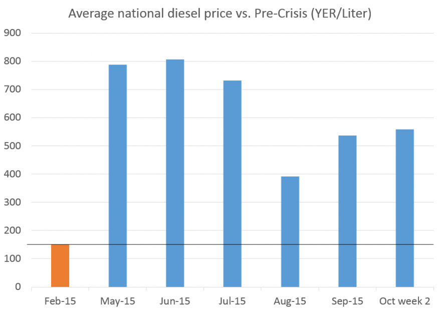 Figure 3. Yemen: Average Diesel Prices (line indicates official price prior to the conflict)