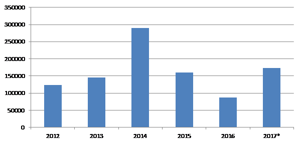 Figure 2. Evolution of rice imports in first semesters from 2012 to 2017 (MT)
