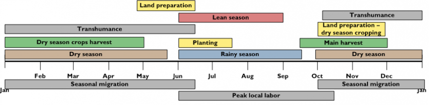 Seasonal Calendar for a Typical Year (Senegal)