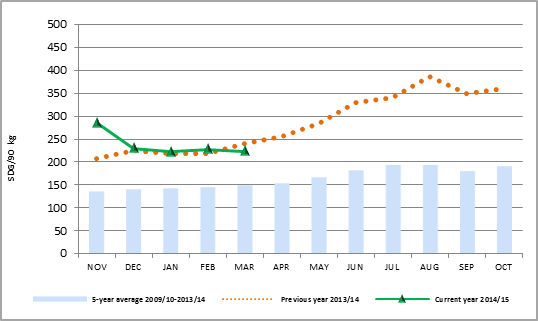 Figure 1. Sorghum prices in Gadaref market from January to March 2015, compared to last year and the five-year average