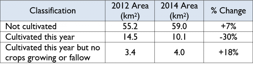 Table 1. Changes in cultivated area near Tharker, Unity State based on high resolution imagery interpretation