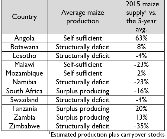 Table 1. Estimated regional maize supply.