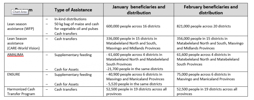 Table 1. Ongoing assistance programming in various parts of the country.