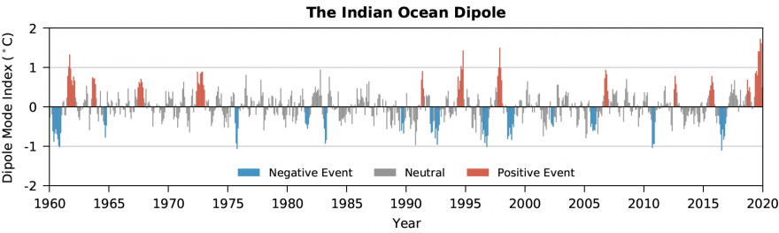 Dipole Mode Index (°C) timeline from 1960 to 2020
